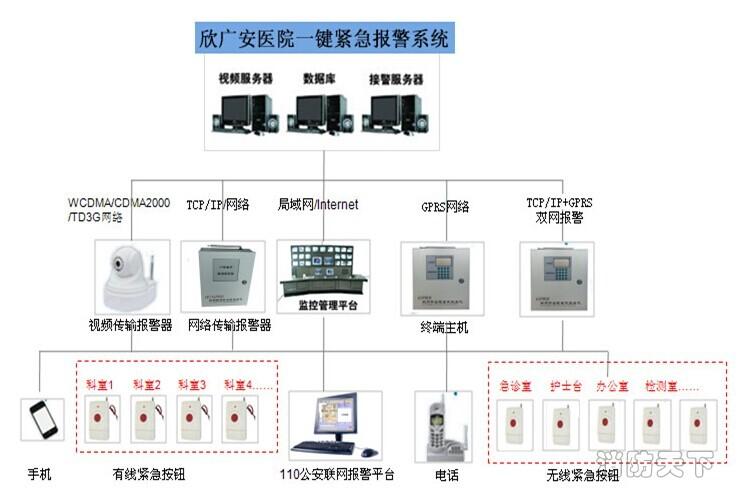 北京医院一键式联网报警系统